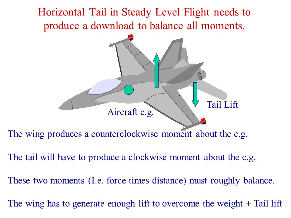 Horizontal Tail in Steady Level Flight needs to produce a download to balance all moments.