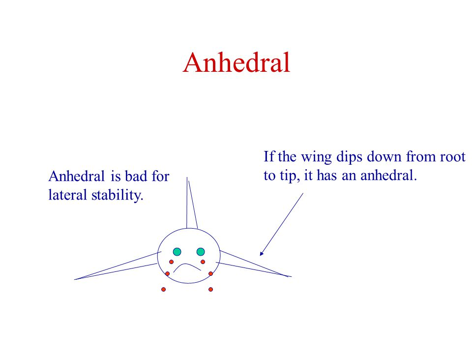 Anhedral If the wing dips down from root to tip, it has an anhedral.