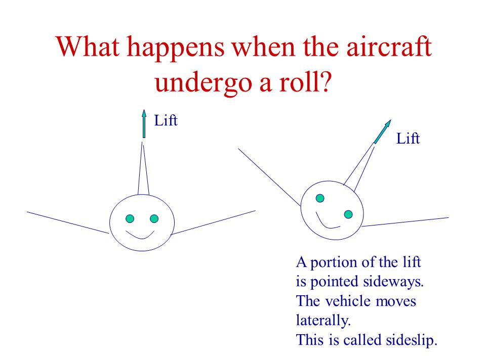 What happens when the aircraft undergo a roll