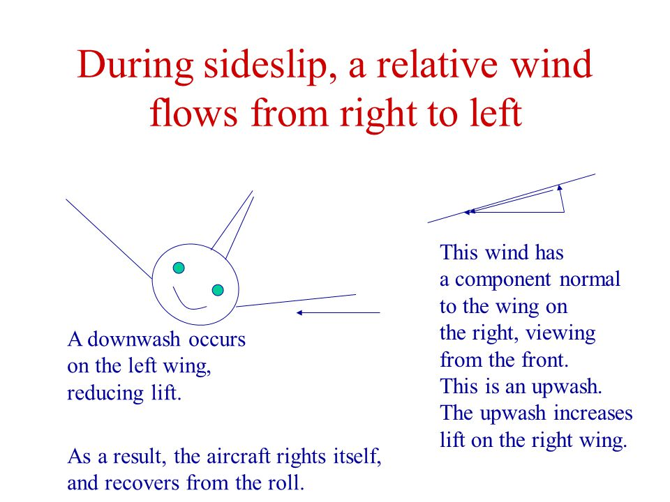 During sideslip, a relative wind flows from right to left