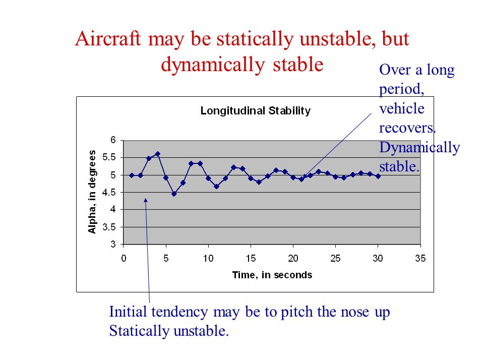 Aircraft may be statically unstable, but dynamically stable