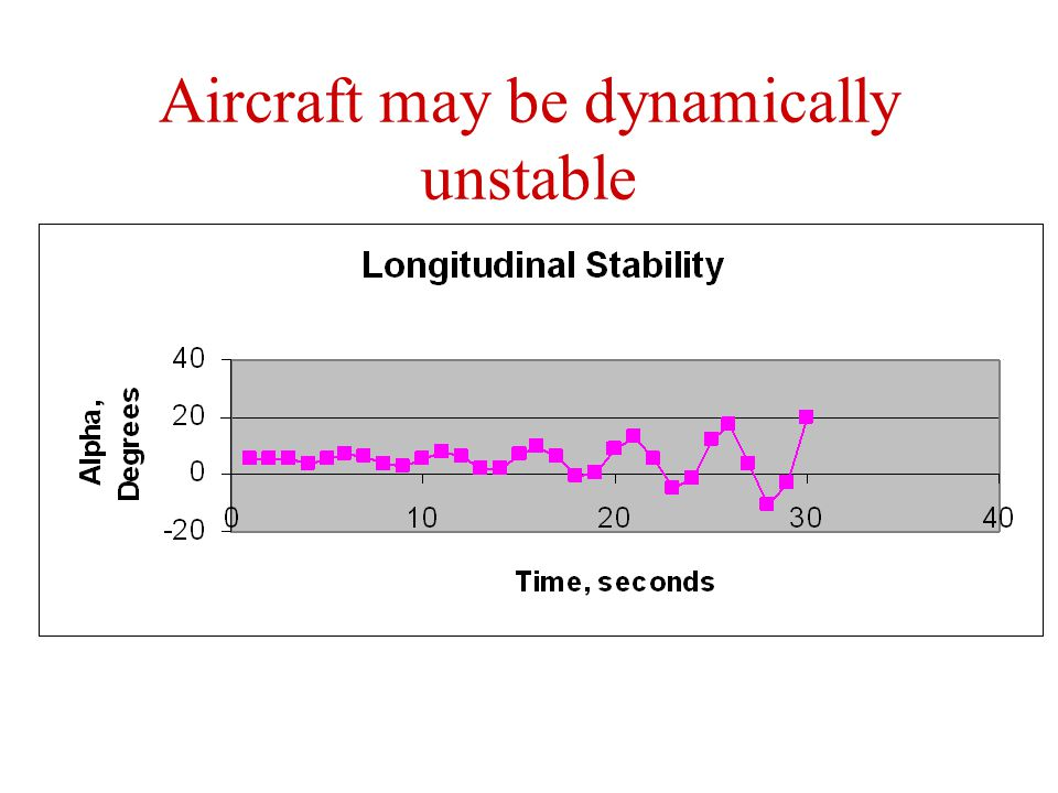 Aircraft may be dynamically unstable