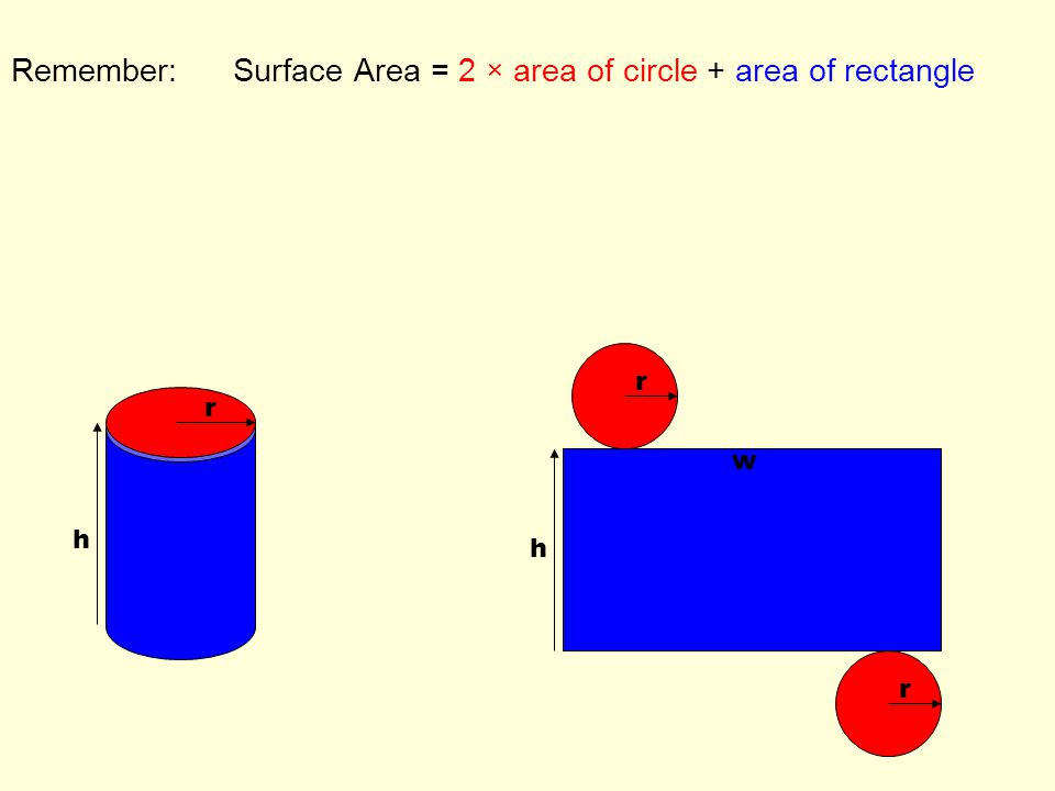 Remember: Surface Area = 2 × area of circle + area of rectangle