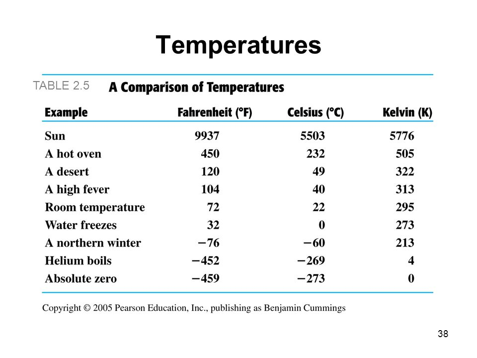 Temperatures TABLE 2.5
