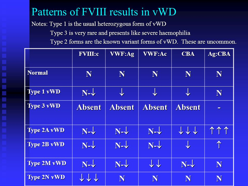 Patterns of FVIII results in vWD