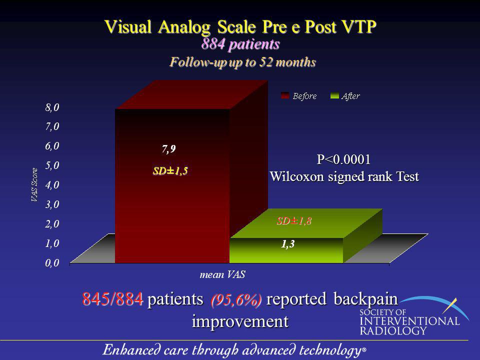 845/884 patients (95,6%) reported backpain improvement
