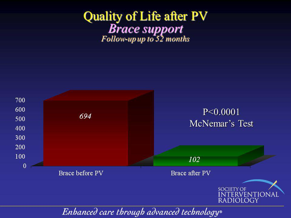 Quality of Life after PV Brace support Follow-up up to 52 months