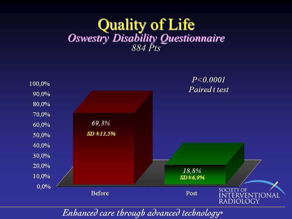 Quality of Life Oswestry Disability Questionnaire 884 Pts