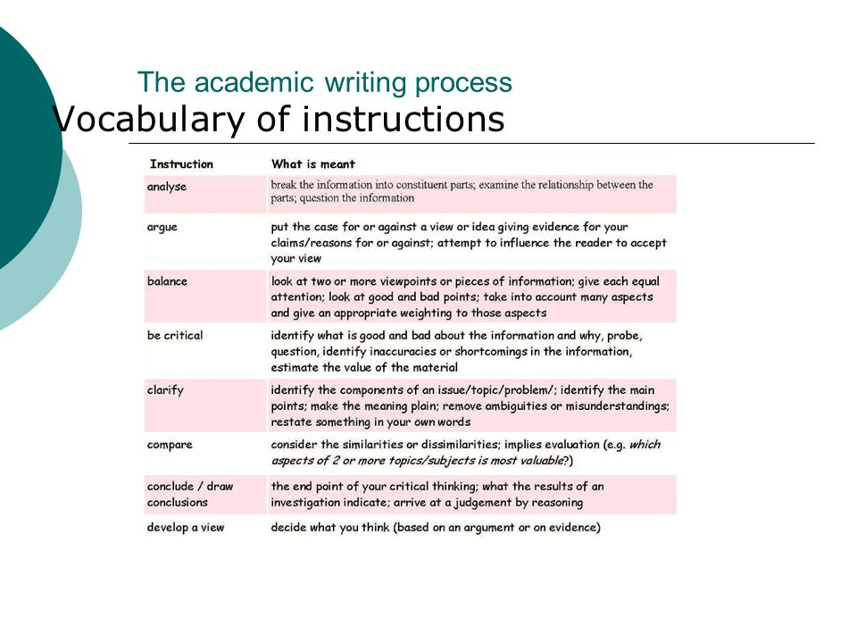 The academic writing process