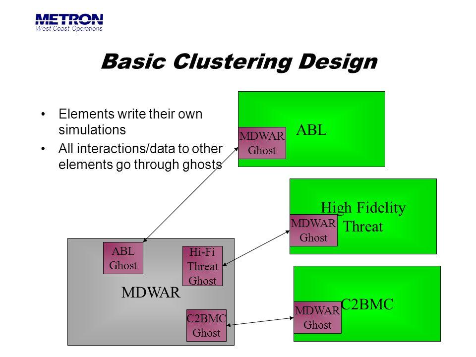 Basic Clustering Design