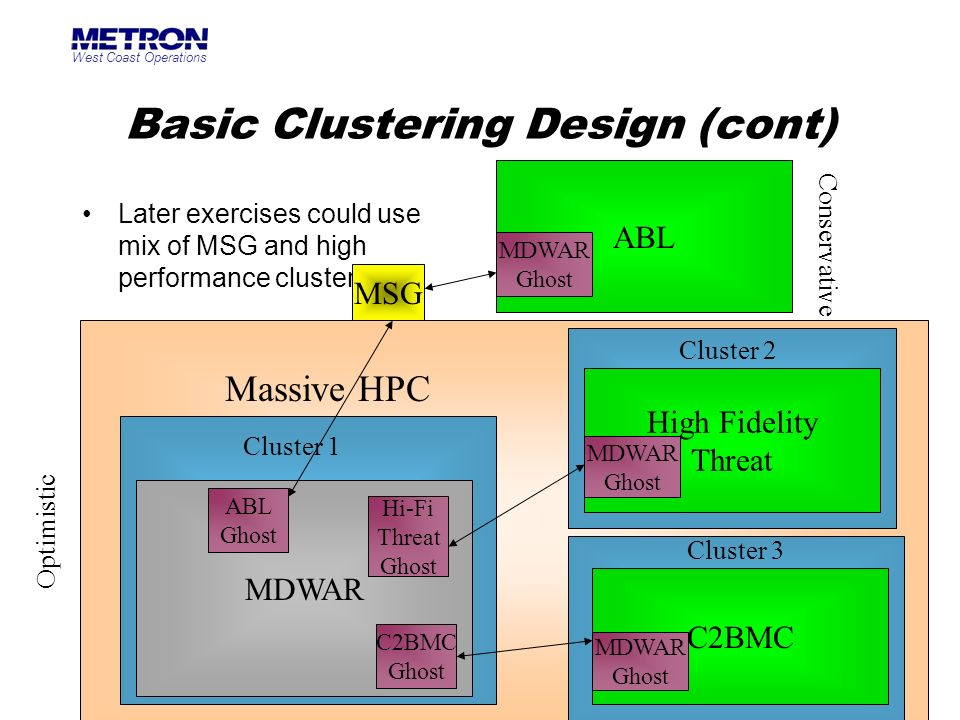 Basic Clustering Design (cont)