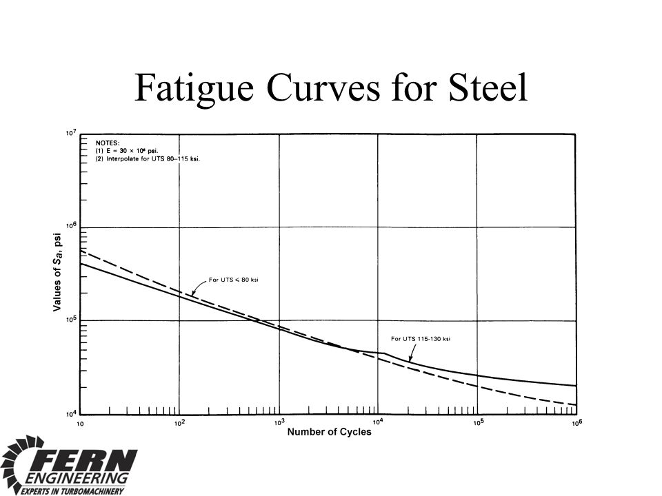Fatigue Curves for Steel