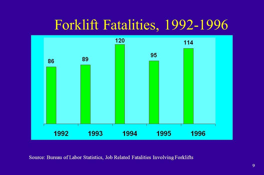 Forklift Fatalities, 1992-1996 Source: Bureau of Labor Statistics, Job Related Fatalities Involving Forklifts.