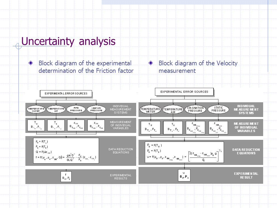 Uncertainty analysis Block diagram of the experimental determination of the Friction factor.