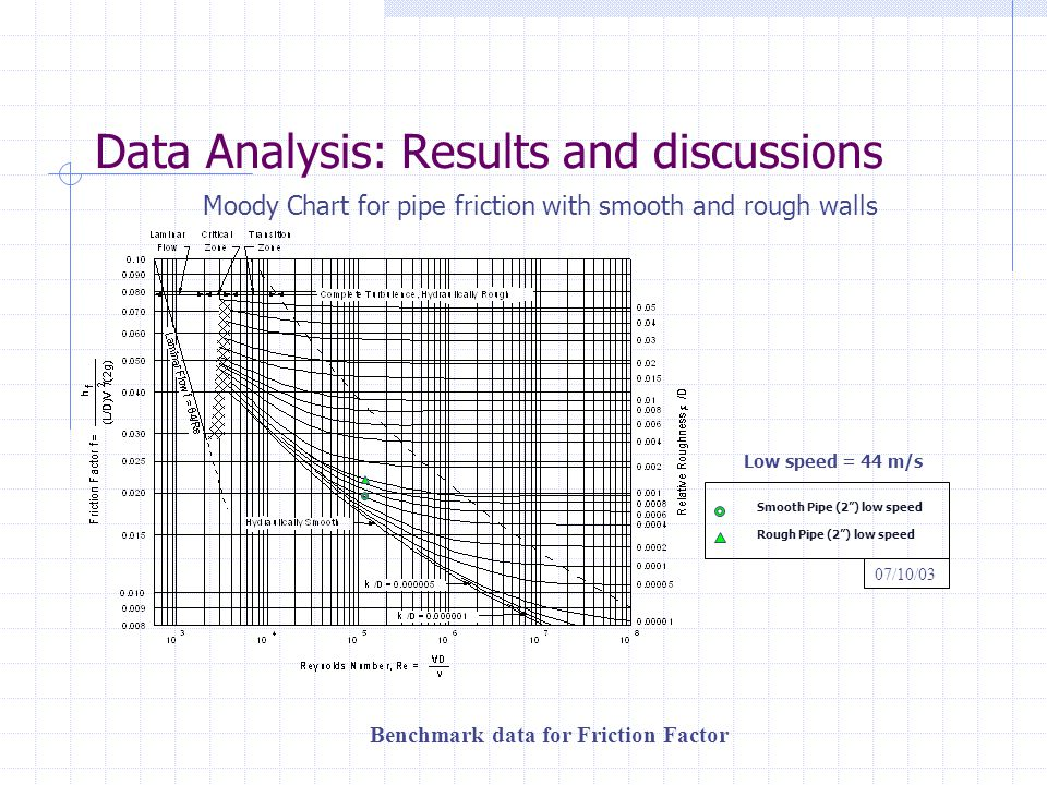Data Analysis: Results and discussions
