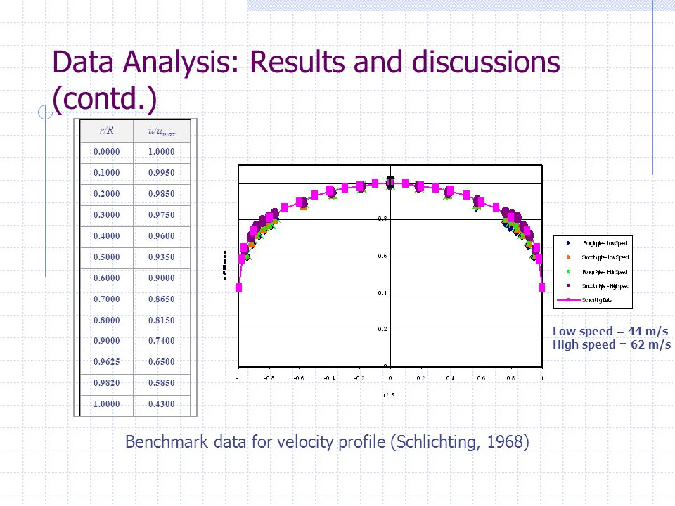 Data Analysis: Results and discussions (contd.)