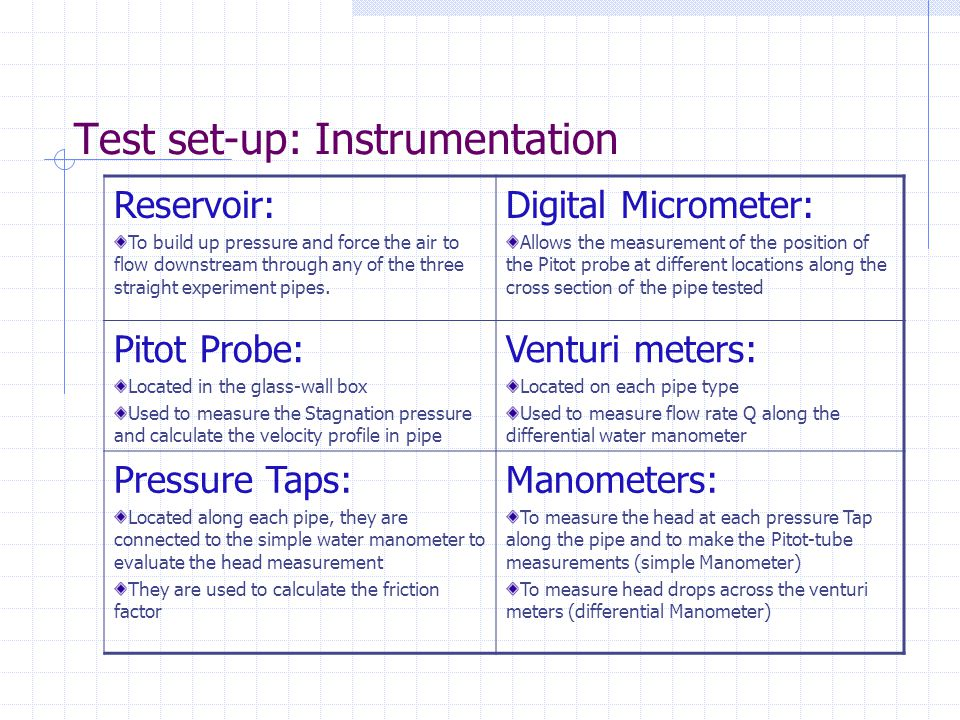 Test set-up: Instrumentation
