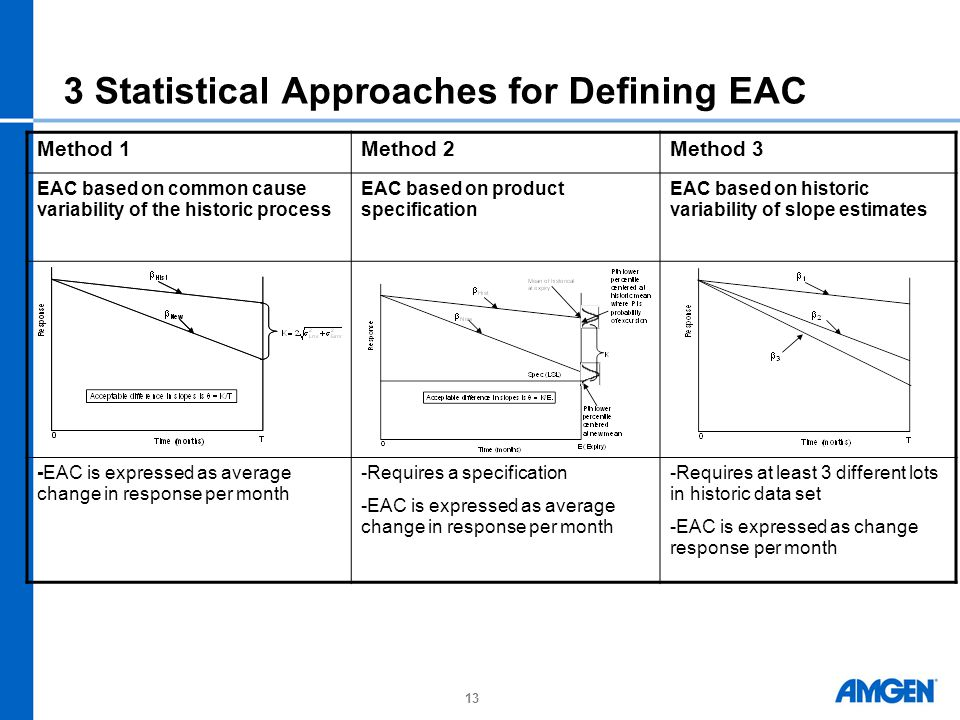 3 Statistical Approaches for Defining EAC