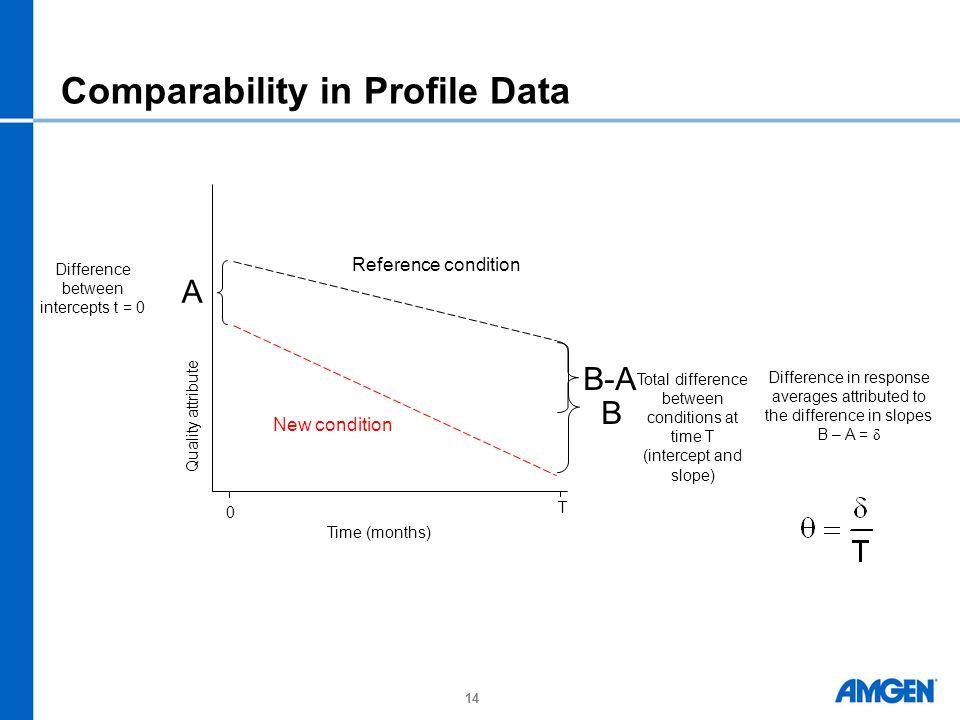 Comparability in Profile Data