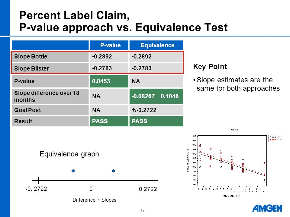 Percent Label Claim, P-value approach vs. Equivalence Test
