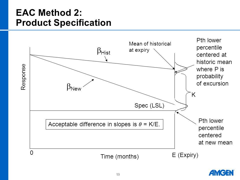 EAC Method 2: Product Specification