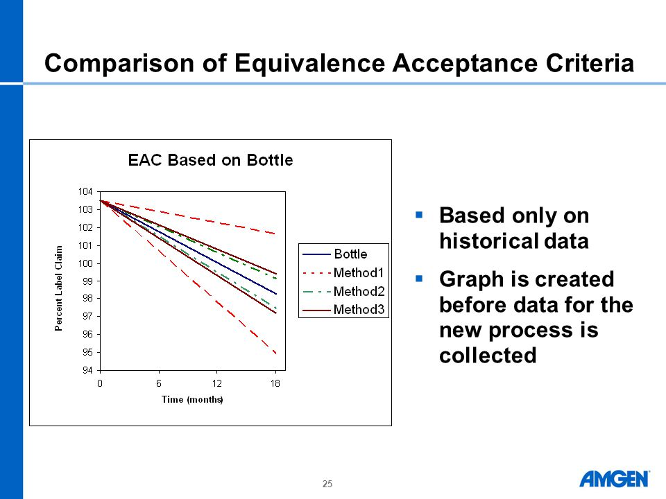 Comparison of Equivalence Acceptance Criteria