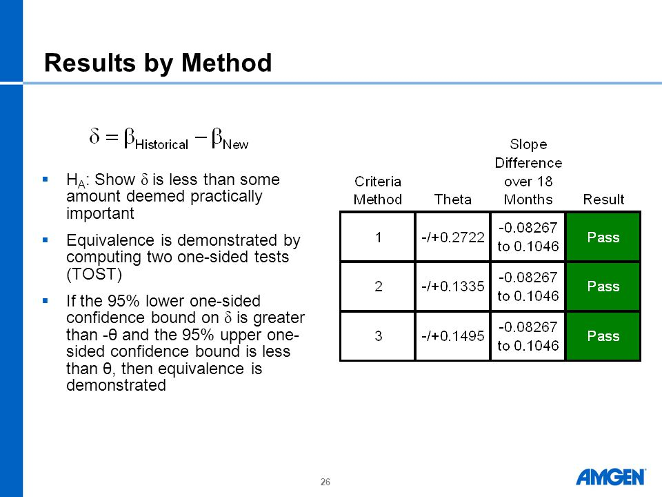 Results by Method HA: Show δ is less than some amount deemed practically important.