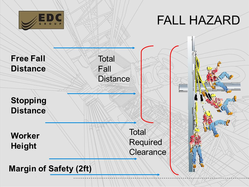 FALL HAZARD Free Fall Total Distance Fall Distance Stopping Distance