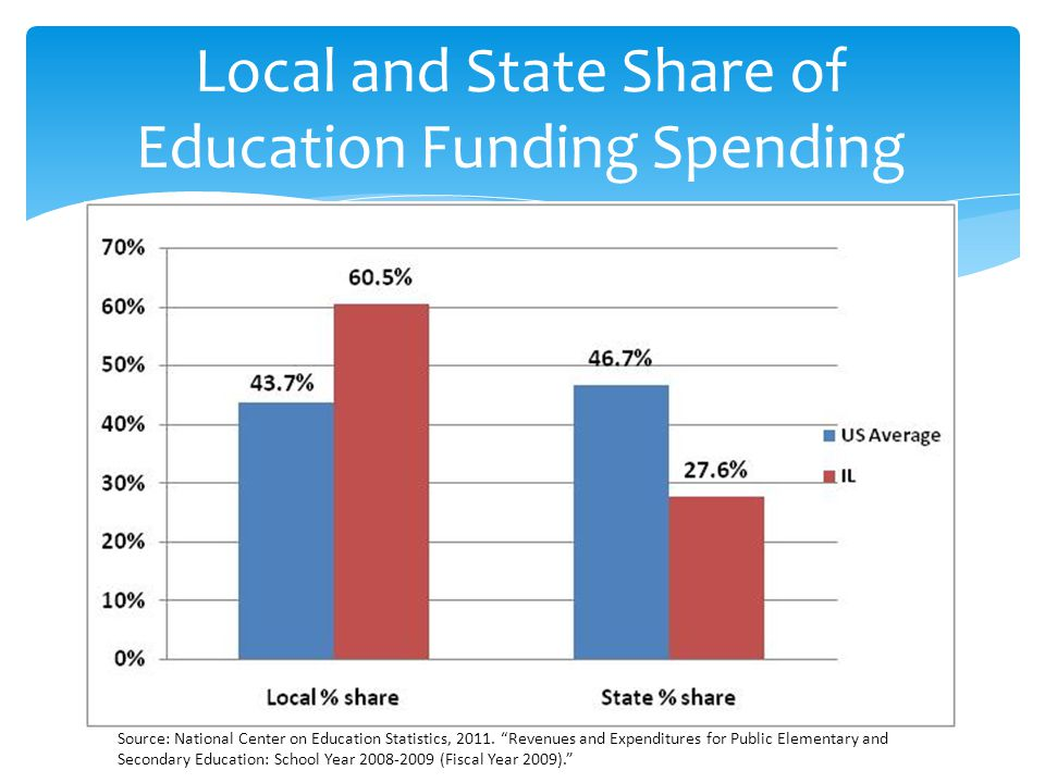 Local and State Share of Education Funding Spending