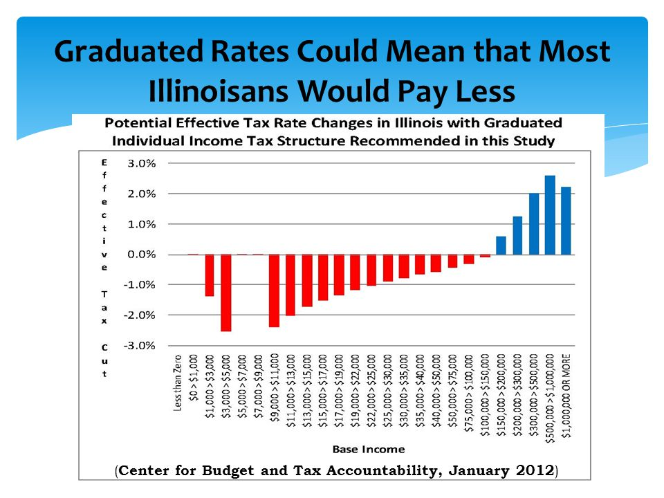 Graduated Rates Could Mean that Most Illinoisans Would Pay Less