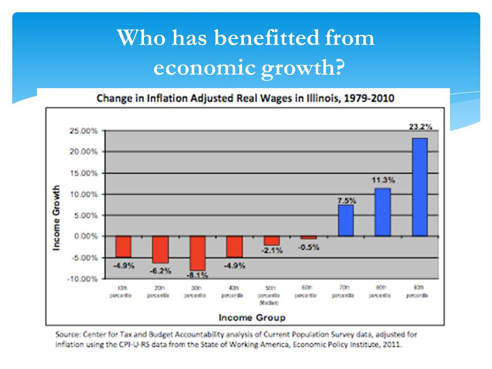 Who has benefitted from economic growth