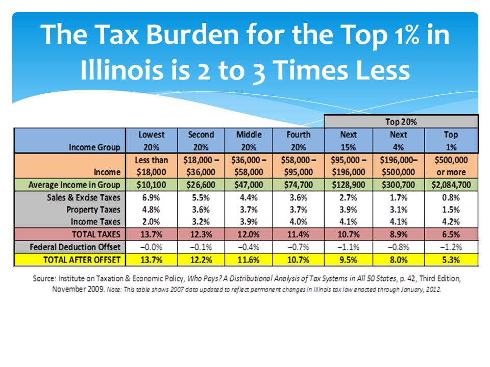 The Tax Burden for the Top 1% in Illinois is 2 to 3 Times Less