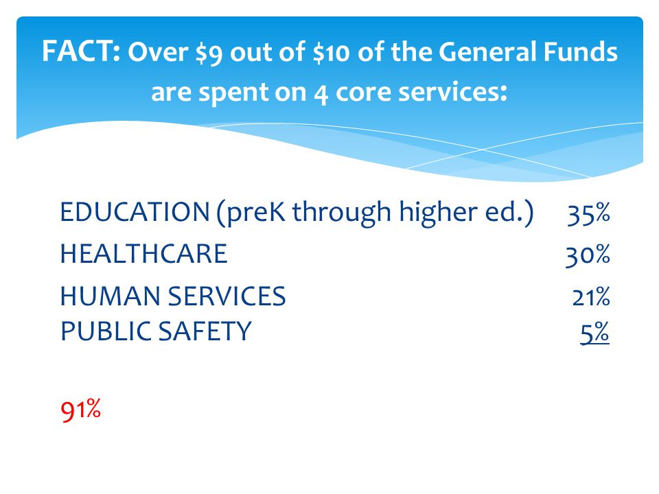 FACT: Over $9 out of $10 of the General Funds are spent on 4 core services: