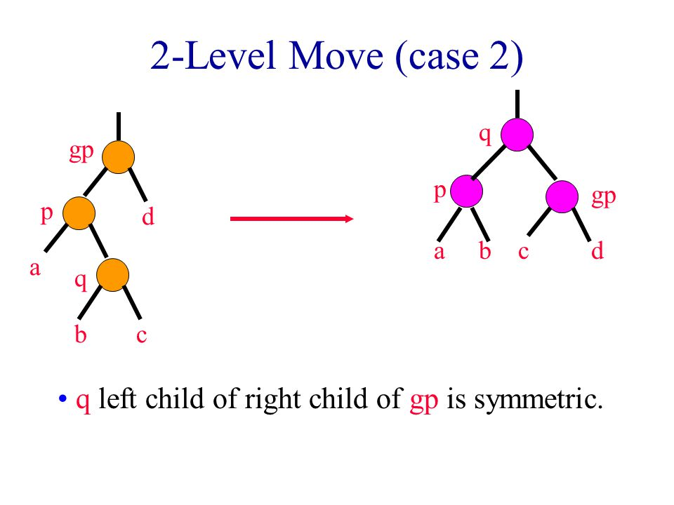2-Level Move (case 2) q left child of right child of gp is symmetric.