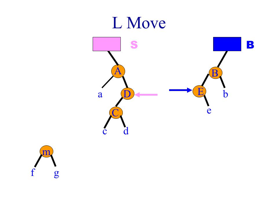 L Move S B A B E a D b e C c d m f g