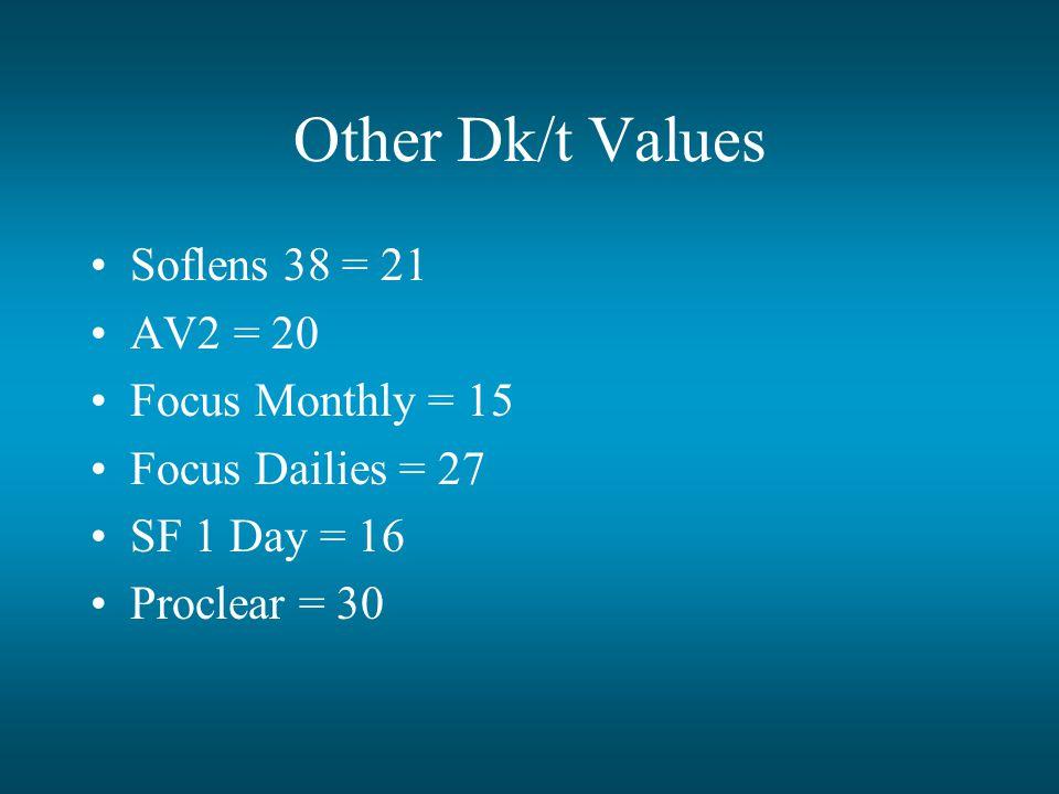 Other Dk/t Values Soflens 38 = 21 AV2 = 20 Focus Monthly = 15