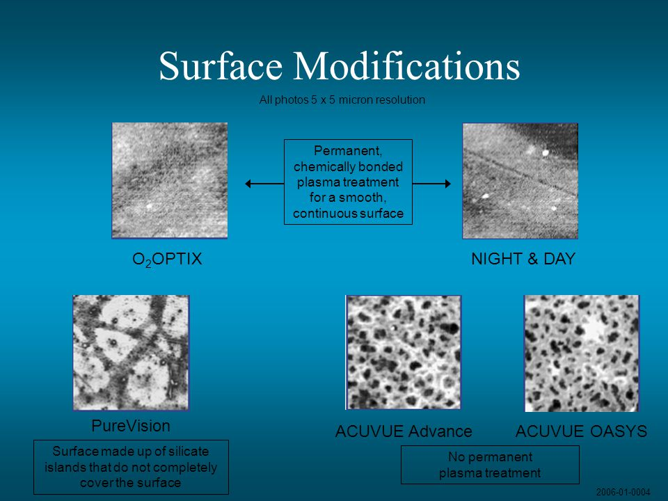 Surface Modifications