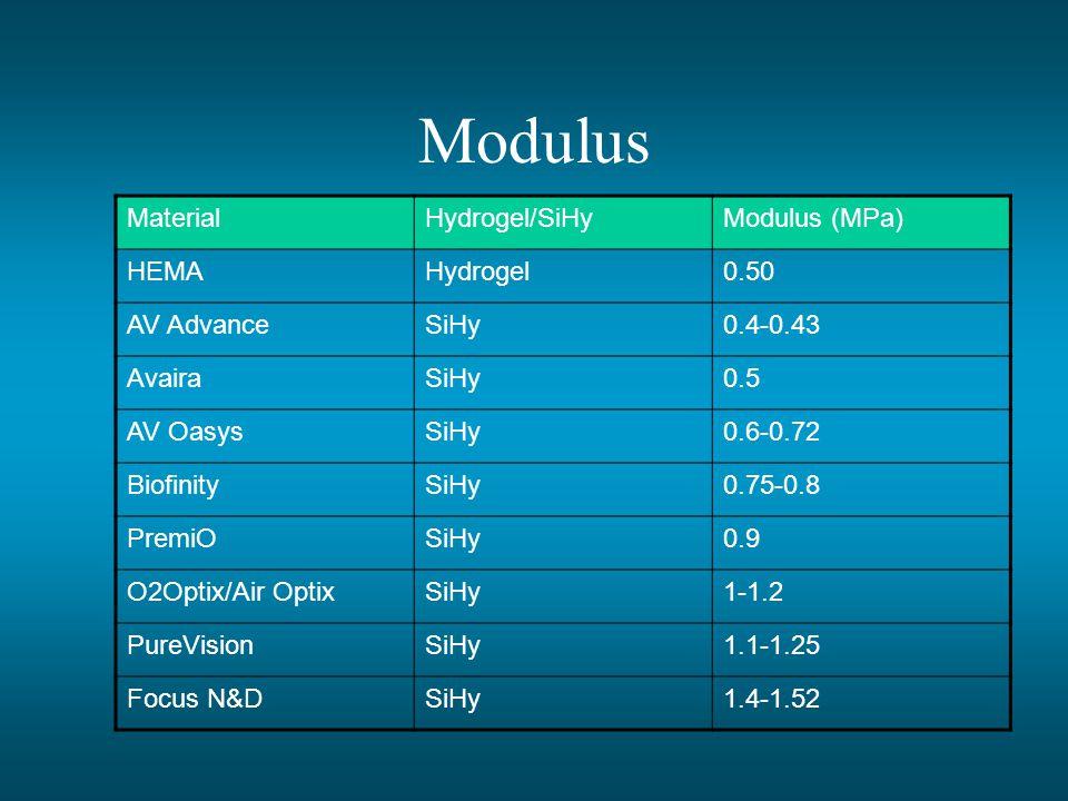 Modulus Material Hydrogel/SiHy Modulus (MPa) HEMA Hydrogel 0.50