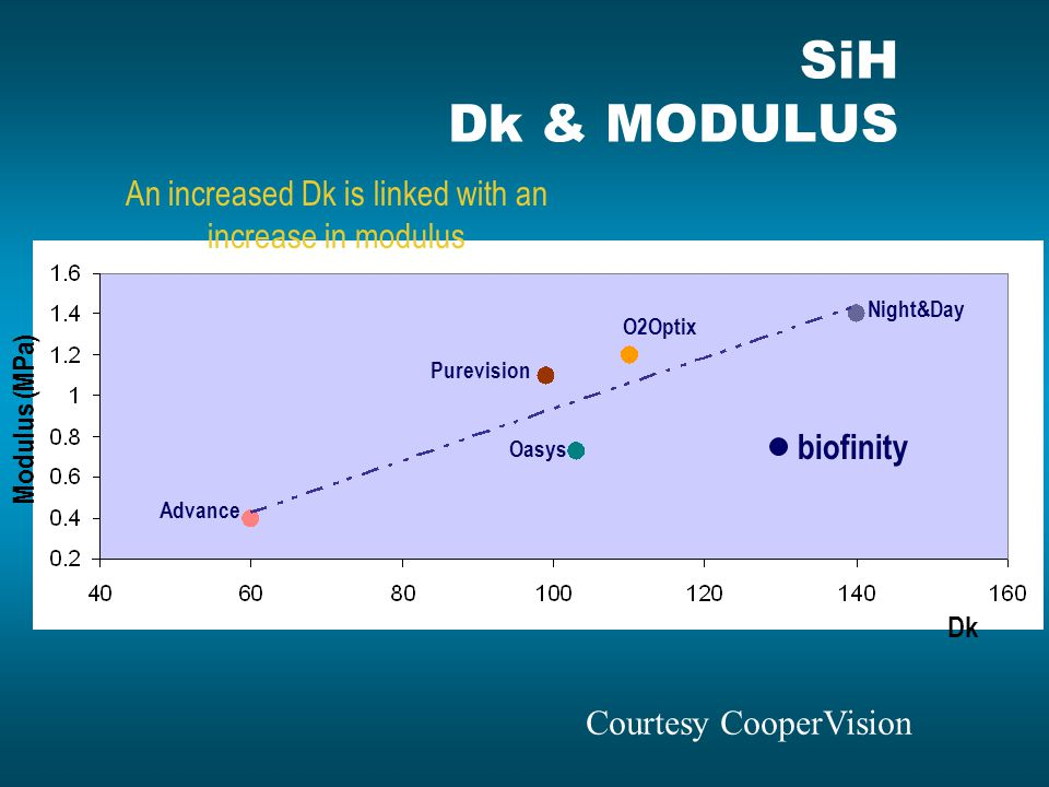 An increased Dk is linked with an increase in modulus