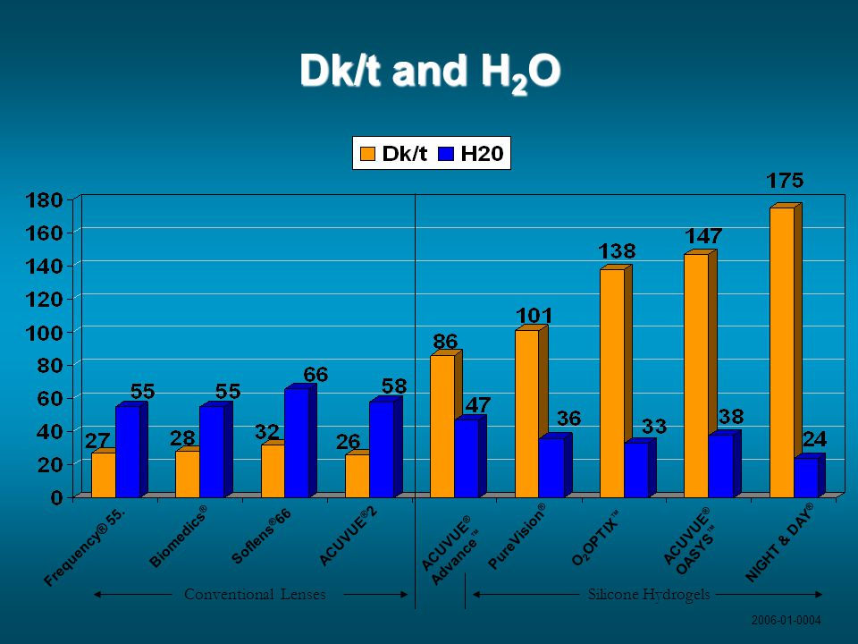 Dk/t and H2O Conventional Lenses Silicone Hydrogels