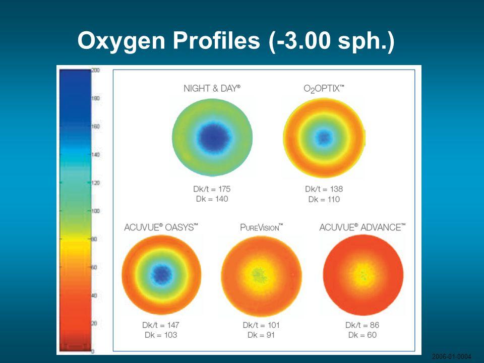 Oxygen Profiles (-3.00 sph.)