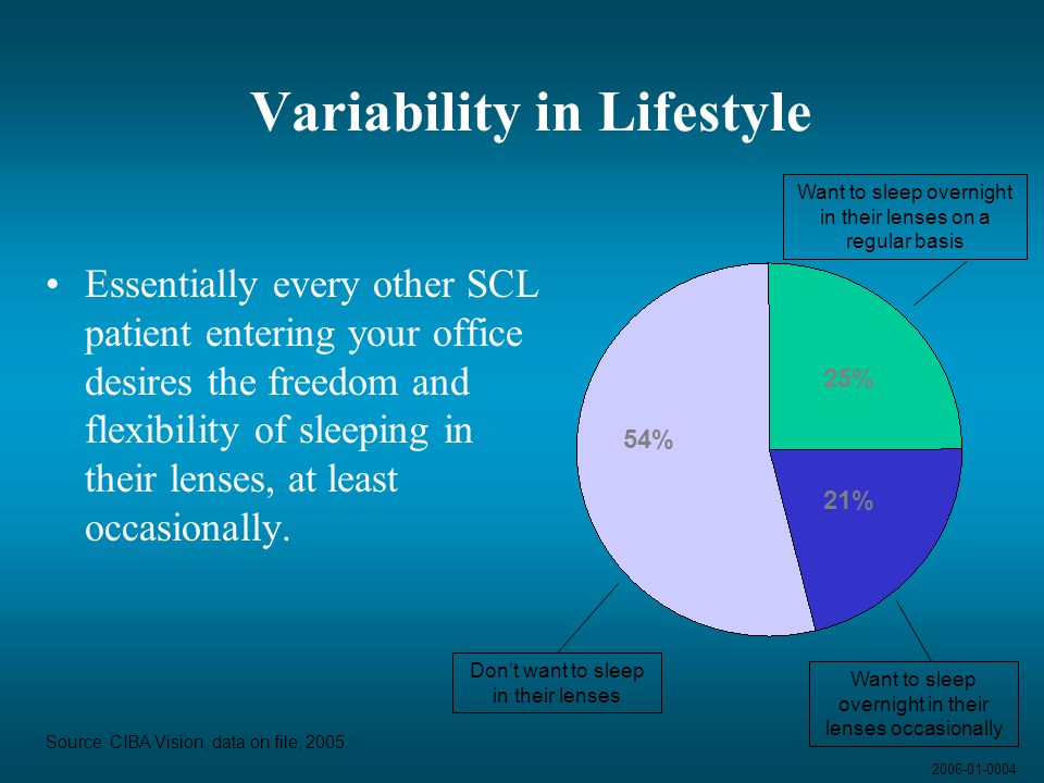 Variability in Lifestyle
