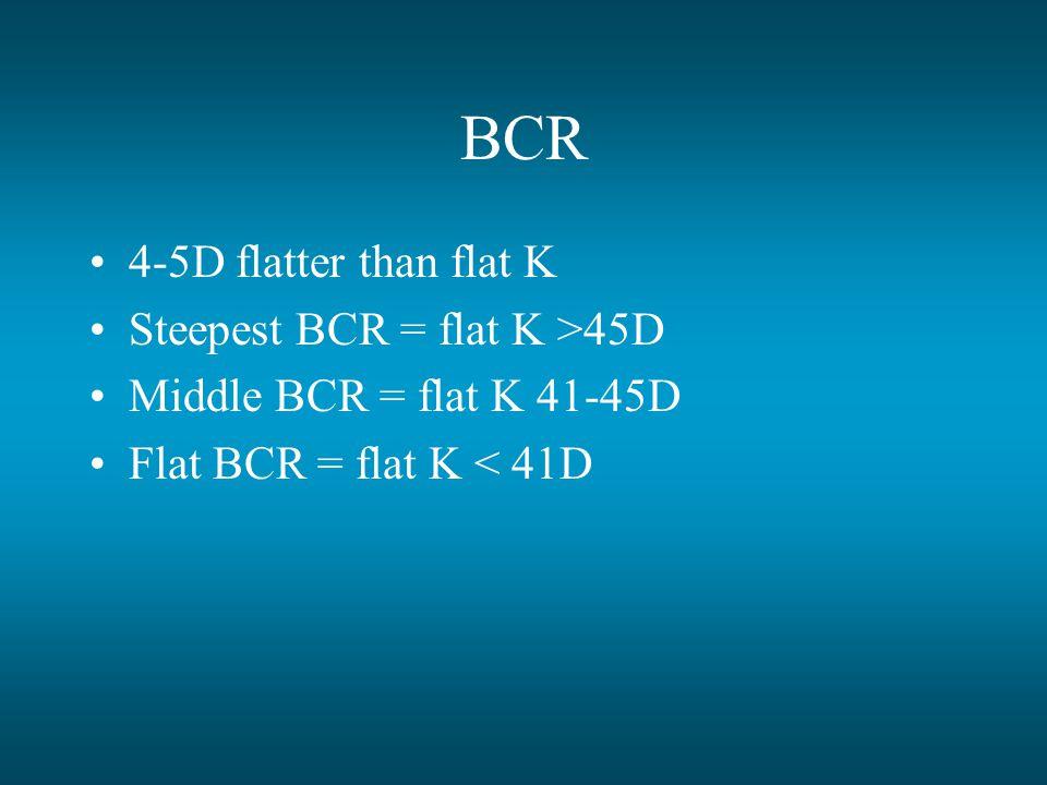 BCR 4-5D flatter than flat K Steepest BCR = flat K >45D