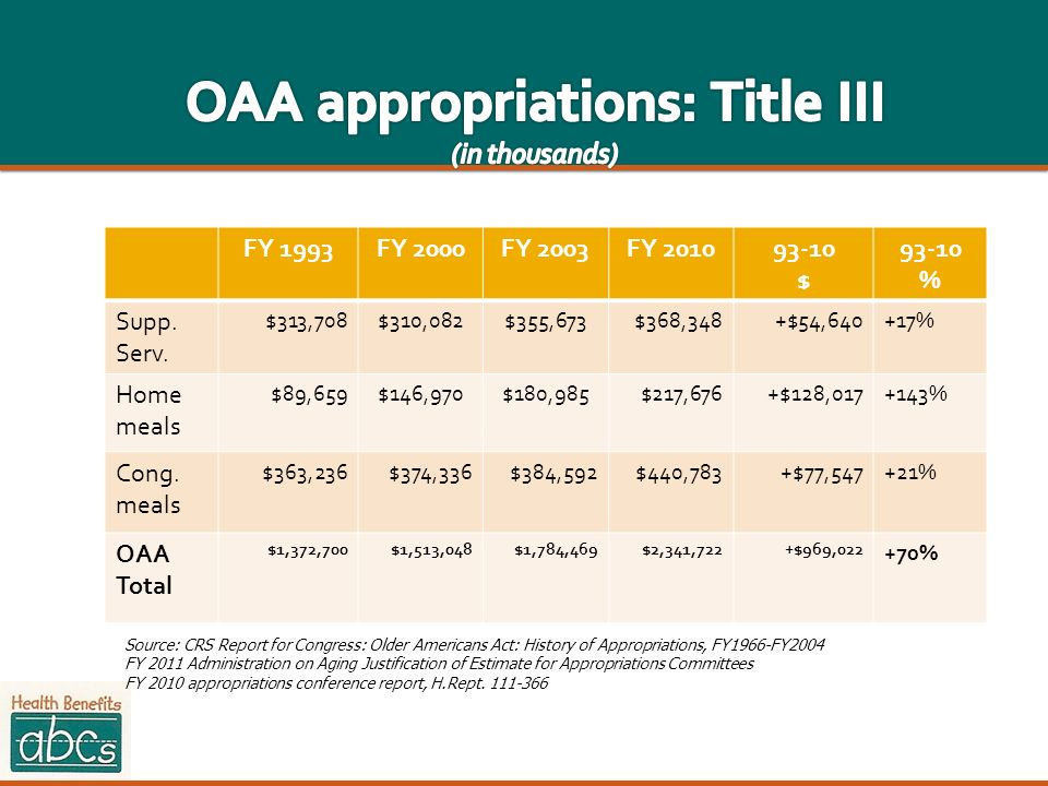 OAA appropriations: Title III (in thousands)