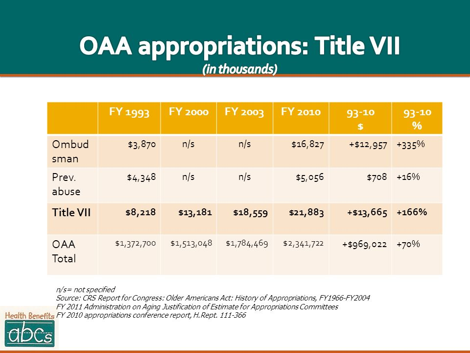 OAA appropriations: Title VII (in thousands)