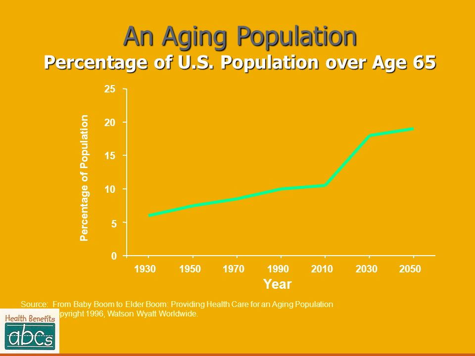 An Aging Population Percentage of U.S. Population over Age 65