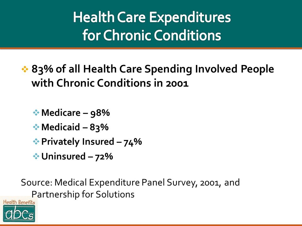 Health Care Expenditures for Chronic Conditions