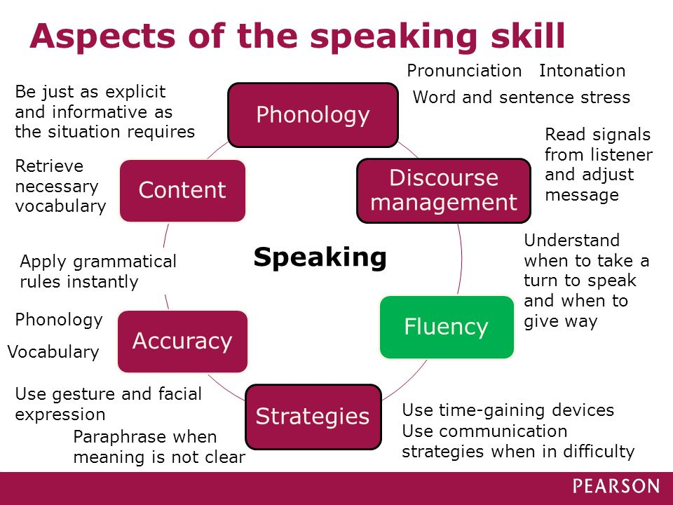 Aspects of the speaking skill