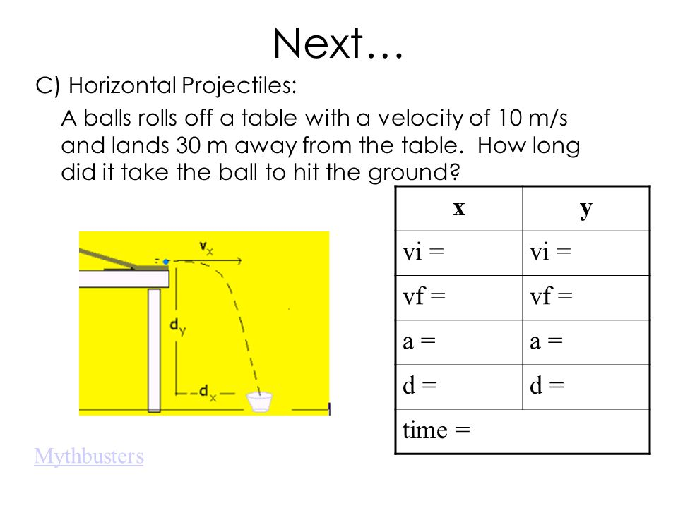 Next… x y vi = vf = a = d = time = C) Horizontal Projectiles: