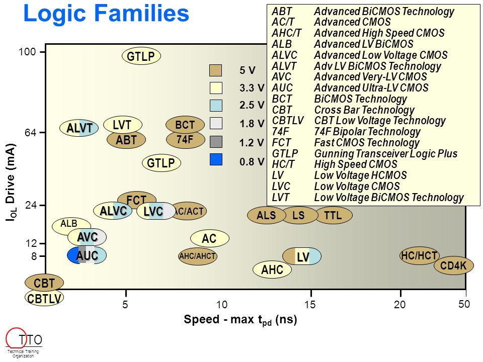 Logic Families T TO GTLP LVT ALVT ABT GTLP FCT ALVC LVC AVC AC AUC LV